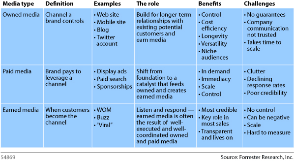 Managing Owned Paid and Earned Content for Social Media and Search