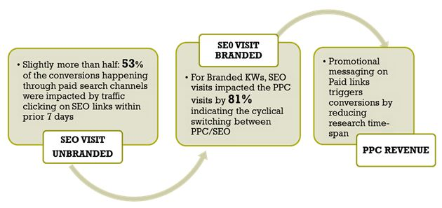 SEO directly impacts PPC performance