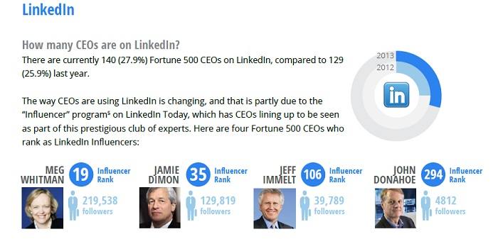 CEO participation on LinkedIn