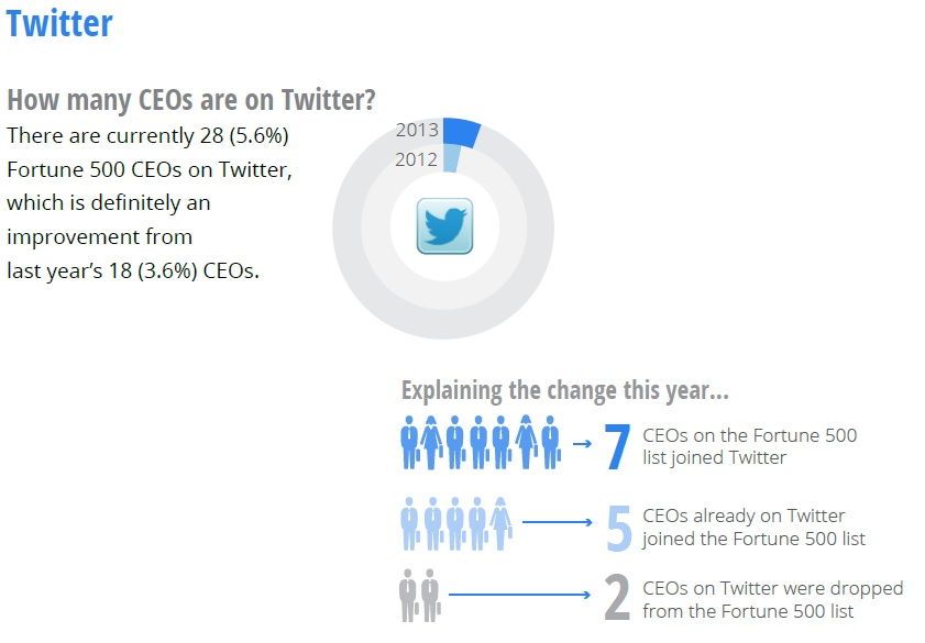 How many CEOs on Twitter