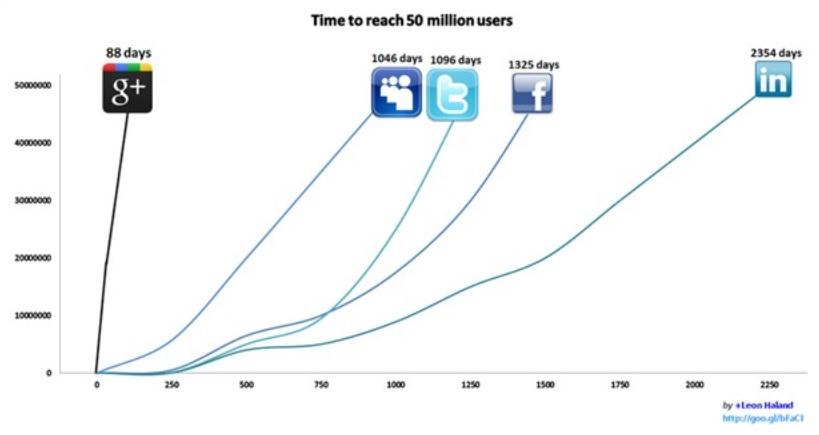 Google+ has grown faster than Facebook Twitter or LinkedIn