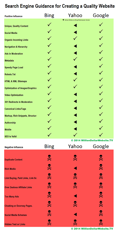 Comparison Grid of Google Bing Yahoo Search Engine Factors for SEO and Quality Website