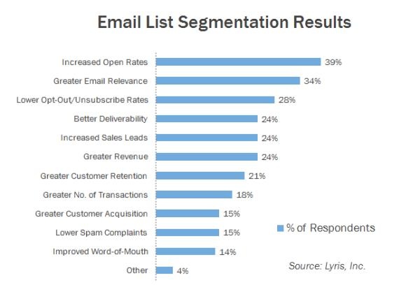 Benefits of List Segmentation