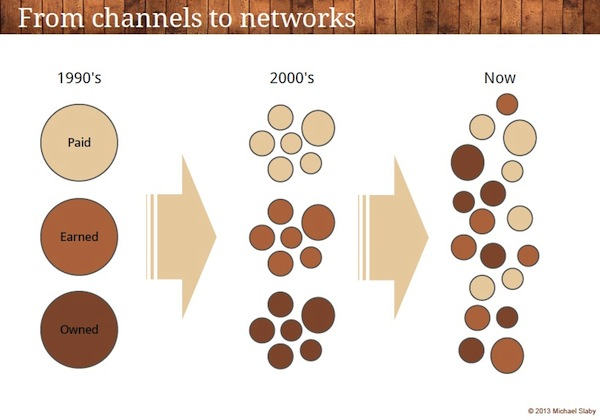 The evolution from channels to networks.